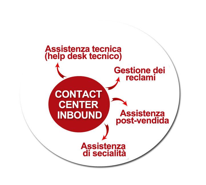 servizi-inbound23