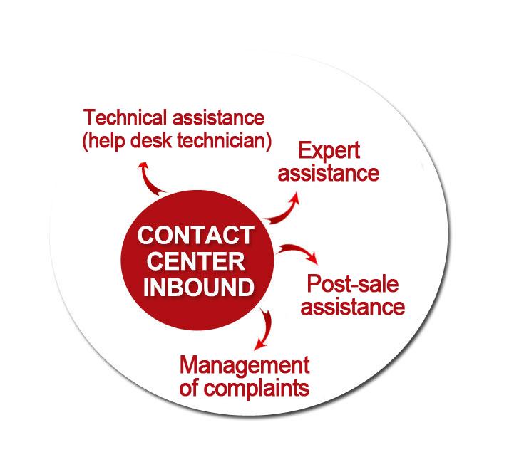 Contact Center Inbound